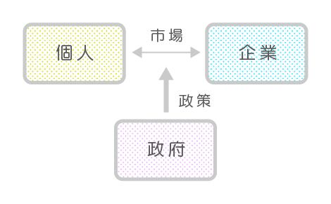 公共経済学概略図